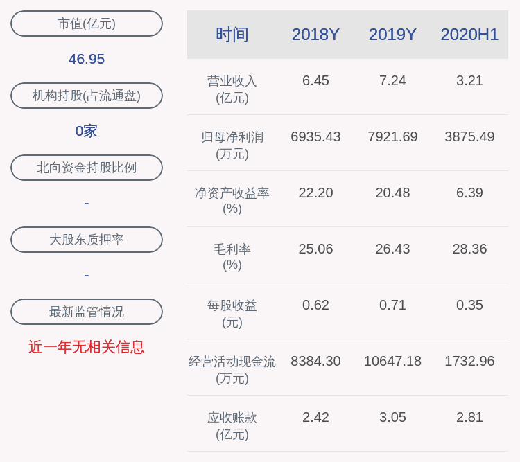 【胜蓝股份:股东石河子胜蓝质押215万股】