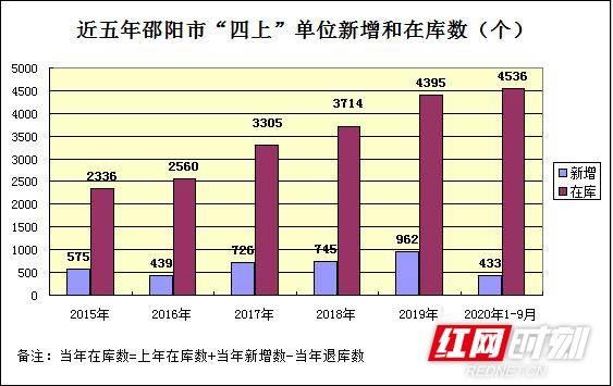 邵阳:培育壮大市场主体充分释放发展动能