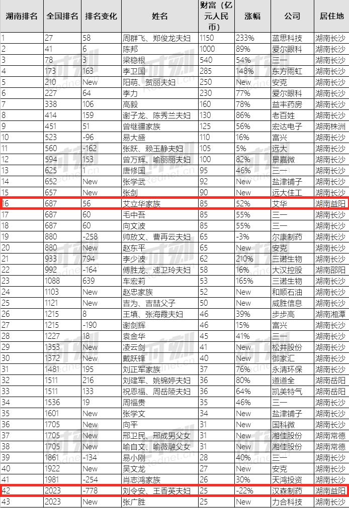 益阳首富排行榜_湖南益阳9人登上全球富豪榜,上榜人数全省第一,5人身价超百亿