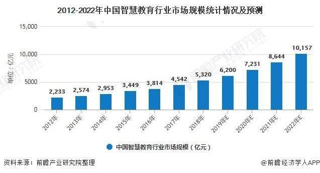 2020年中国智慧教育行业市场现状及发展前景分析 未来技术将推动万亿市场规模可期