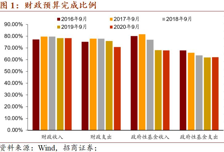 【招商宏观】财政支出不及预期——9月财政数
