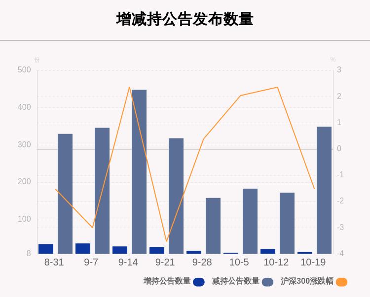 聚焦增减持:本周87家公司遭股东减持,这5家公司被减持最多(附表格)