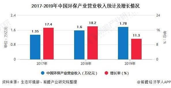 2020年中国环保行业市场现状及发展前景分析 新型城镇化、新基建正成为新风口