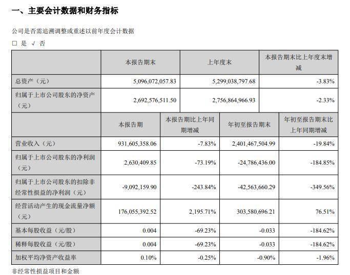 由盈转亏!黑芝麻前三季度净利大减184.85%