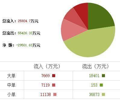 【军工股大幅走弱 华自科技、华民股份、中天火箭等股跌幅超10%】