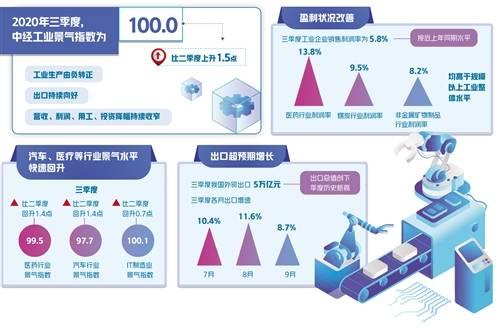 中经产业景气指数(2020年三季度)发布——政策成效持续显现 企业生产经营改善