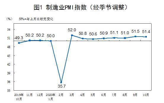 国家统计局:10月制造业采购经理指数为51.4%