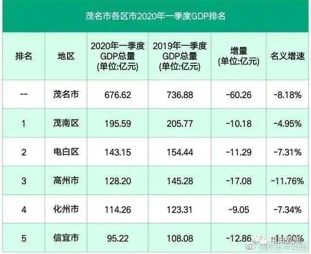 上半年gdp排名_31省份一季度GDP排行,经济版图有新变化!