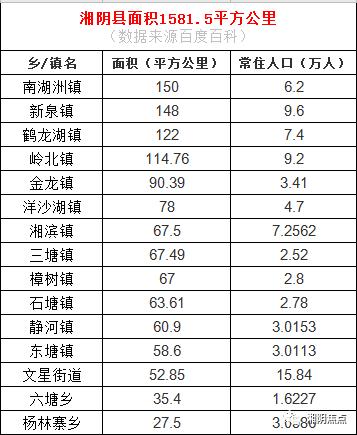 湘阴县人口_湘阴县 搜狗百科