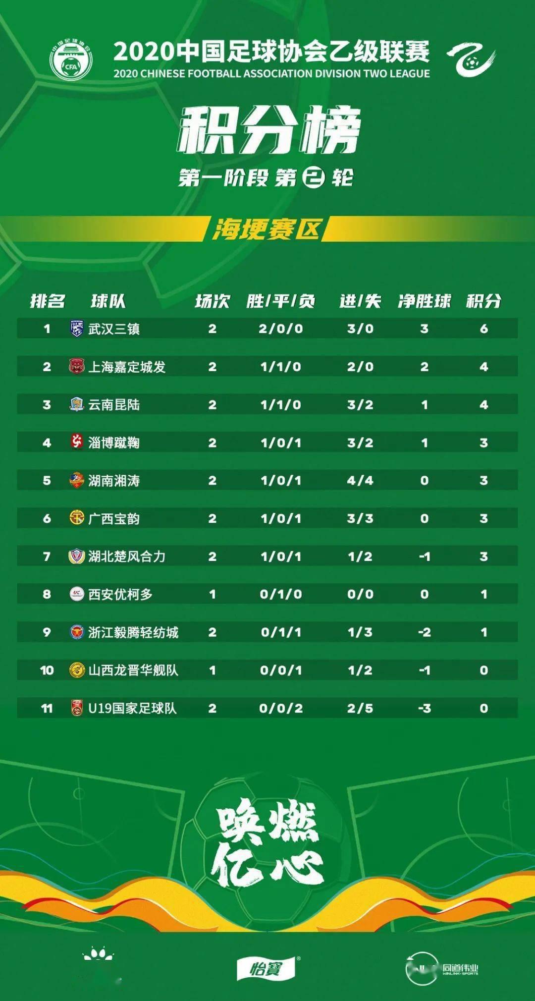 yobo体育app官网- 中乙联赛第二轮积分榜及射手榜(图2)