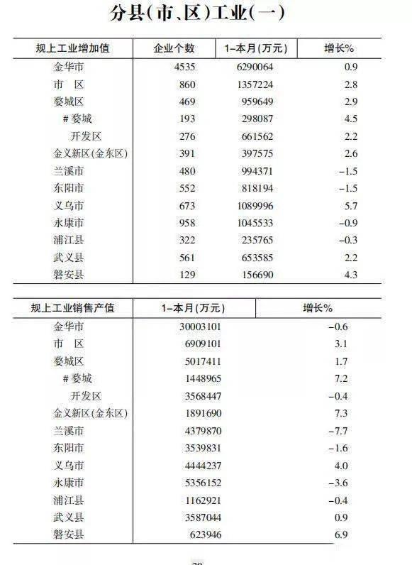 永康市在金华市的gdp排行_速看 浙江11市GDP排名出炉 还有平均工资和房价