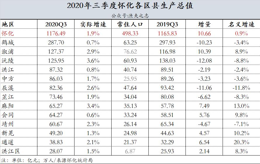 2020江西各县gdp各市排名_2020年度台州各县市区GDP排名揭晓,临海排在