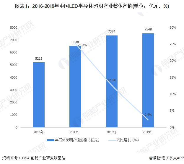 2020年中国LED照明行业市场现状及区域竞争格局分析 广东省产业规模稳居全国之首