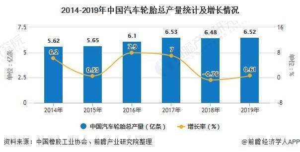2020年中国轮胎行业市场分析:前9月外胎产量将近6亿条 出口市场占比超40%