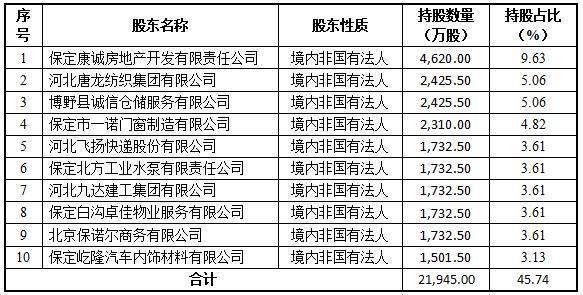 """河北安国农商银行不良贷款率升至3.21% 拟定增甩不良""""包袱"""""""