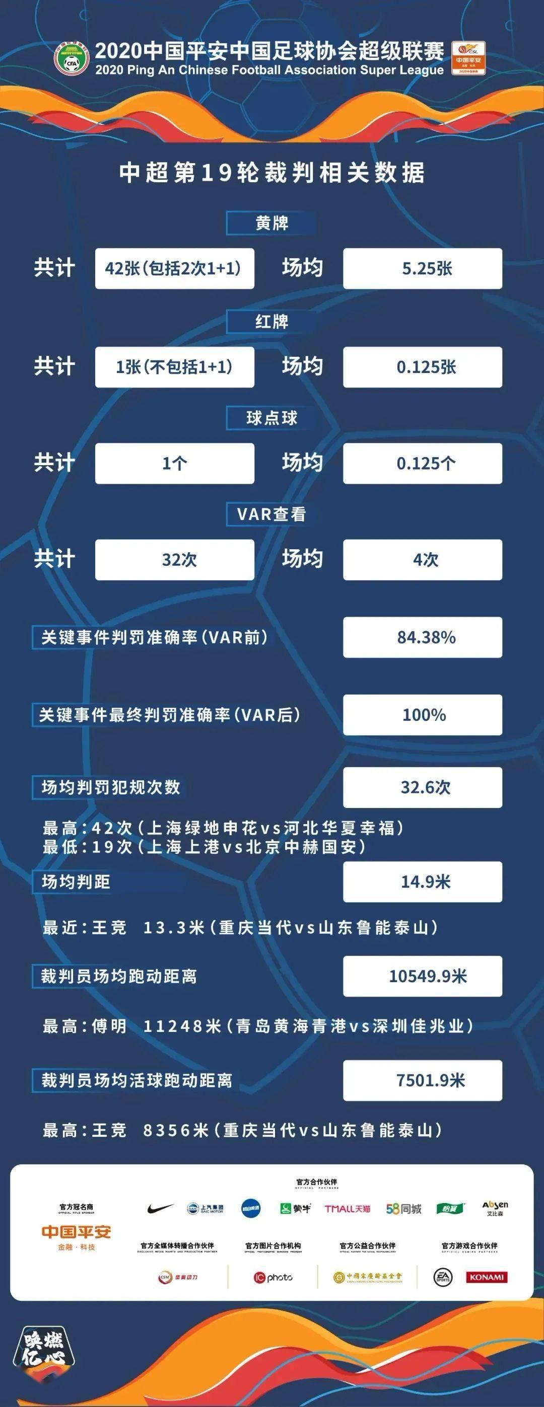 【中超】中超联赛第19轮裁判相关数据公布'爱体育官网'(图1)