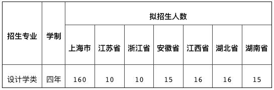 上海理工大学2021年艺术类专业招生简章