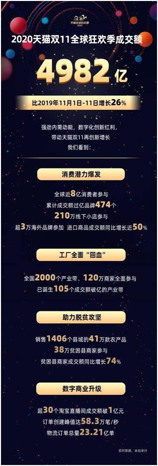 天猫双11总成交额4982亿 同比增长26%