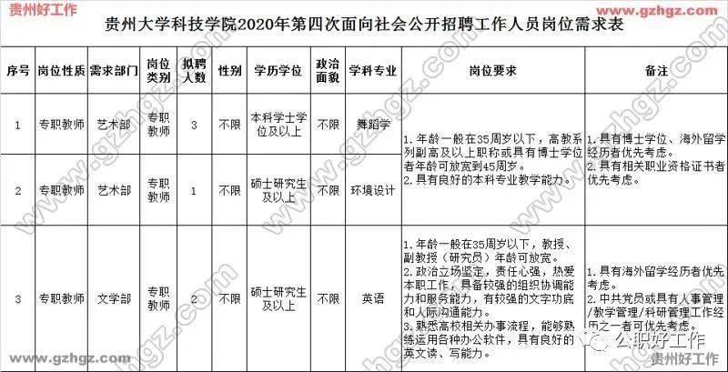 贵州大学科技学院2020年第四次公开招聘6名工作人员(报名时间:11月12日至27日)