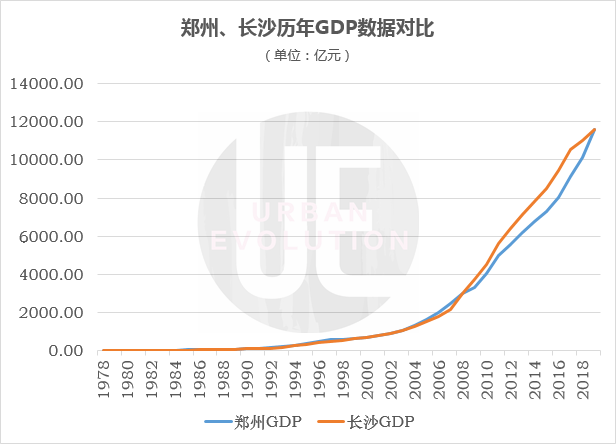 2020三季度gdp郑州_郑州限行区域2020地图