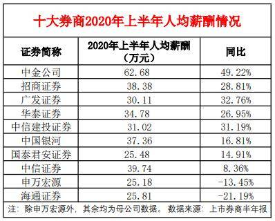 百事3注册全体涨薪30%、应届生工资3.8万?多家券商回应 (图6)