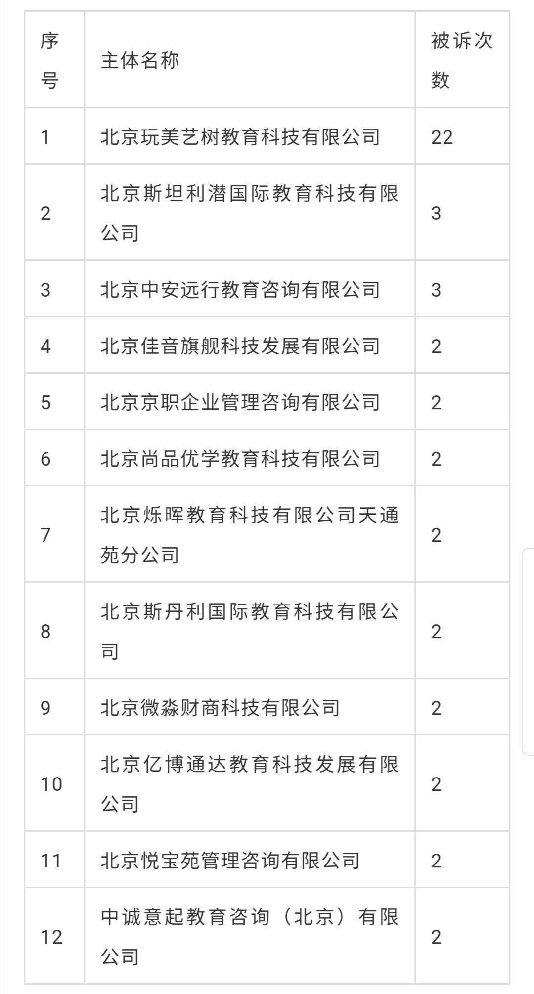 北京昌平区市场监督管理局发消费警示,3家教育培训主体再被点名