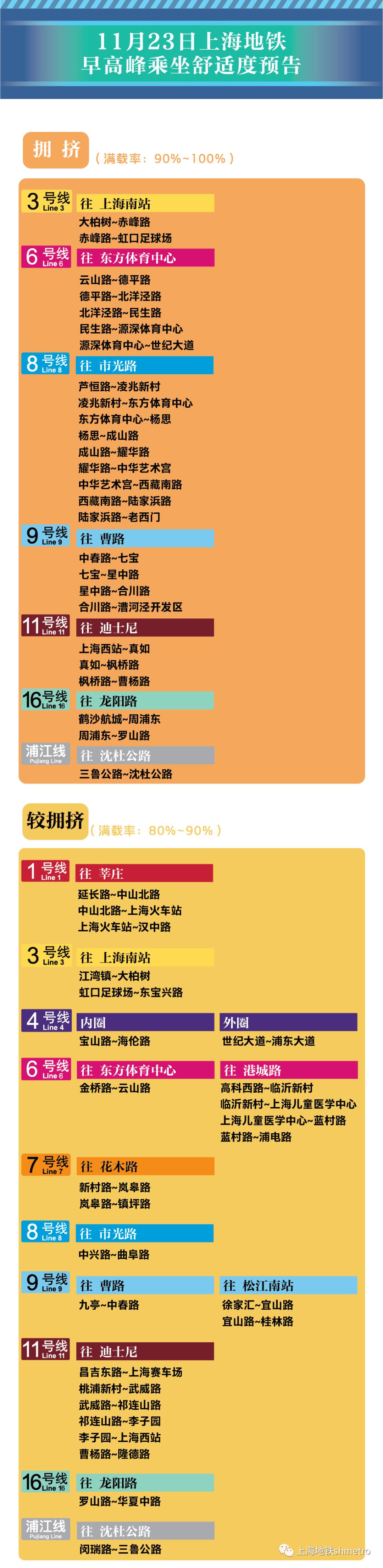 《【天游平台官网注册】【11月23日早高峰限流&乘坐舒适度预告】12座地铁站计划限流》