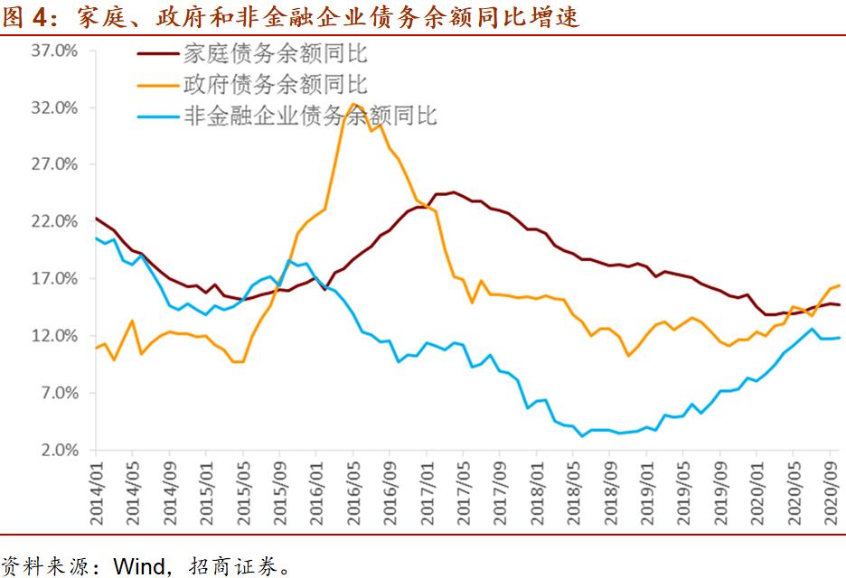 【招商宏观罗云峰】财政、货币分裂何时休?——10月全社会债务数据综述