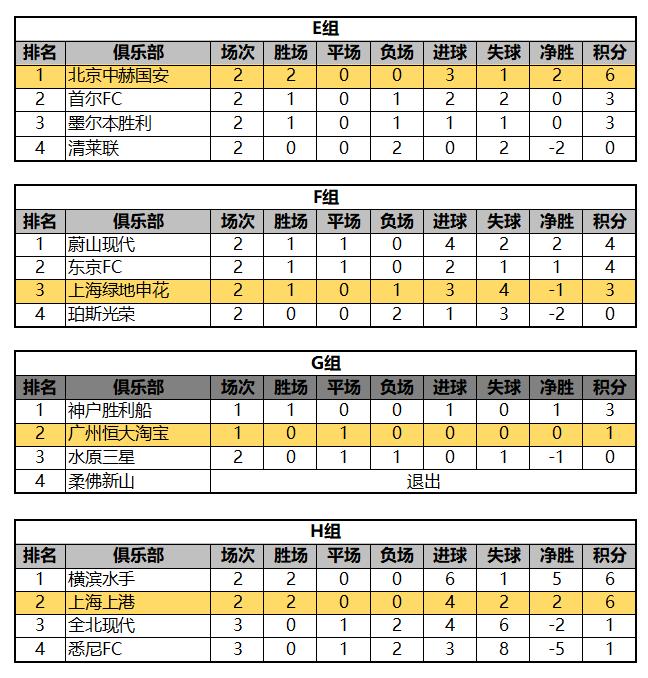 【比分排名】亚洲足球联合会俱乐部冠军联赛小组赛11.22版(广州恒大淘宝首战与对手互交白卷,上海上港两连胜并列榜首)