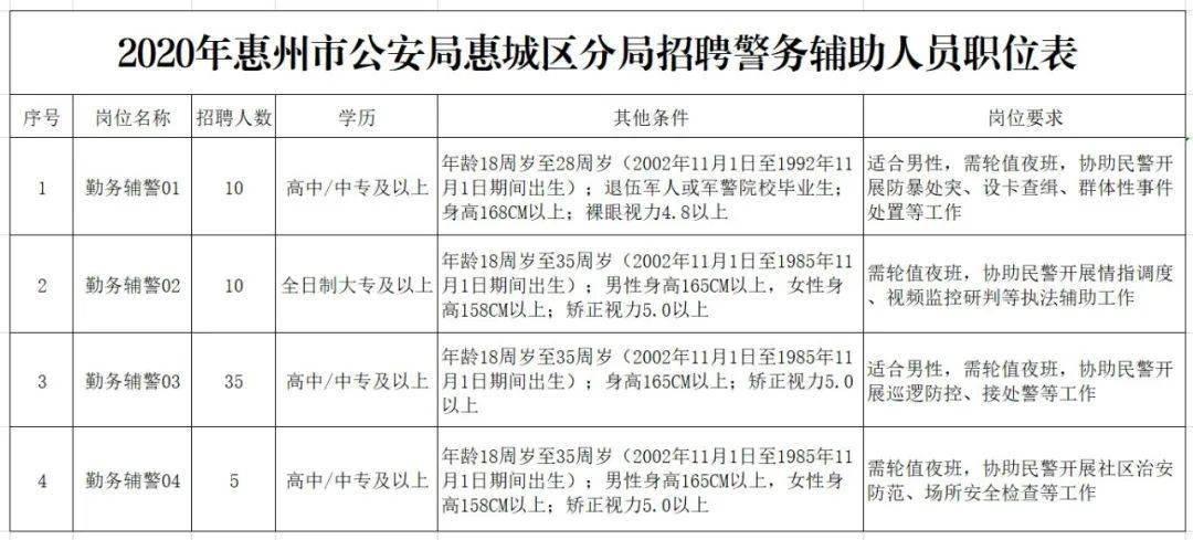 2020年惠阳人口多少_2021年惠阳小学分布图