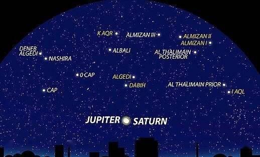 土星 接近 木星