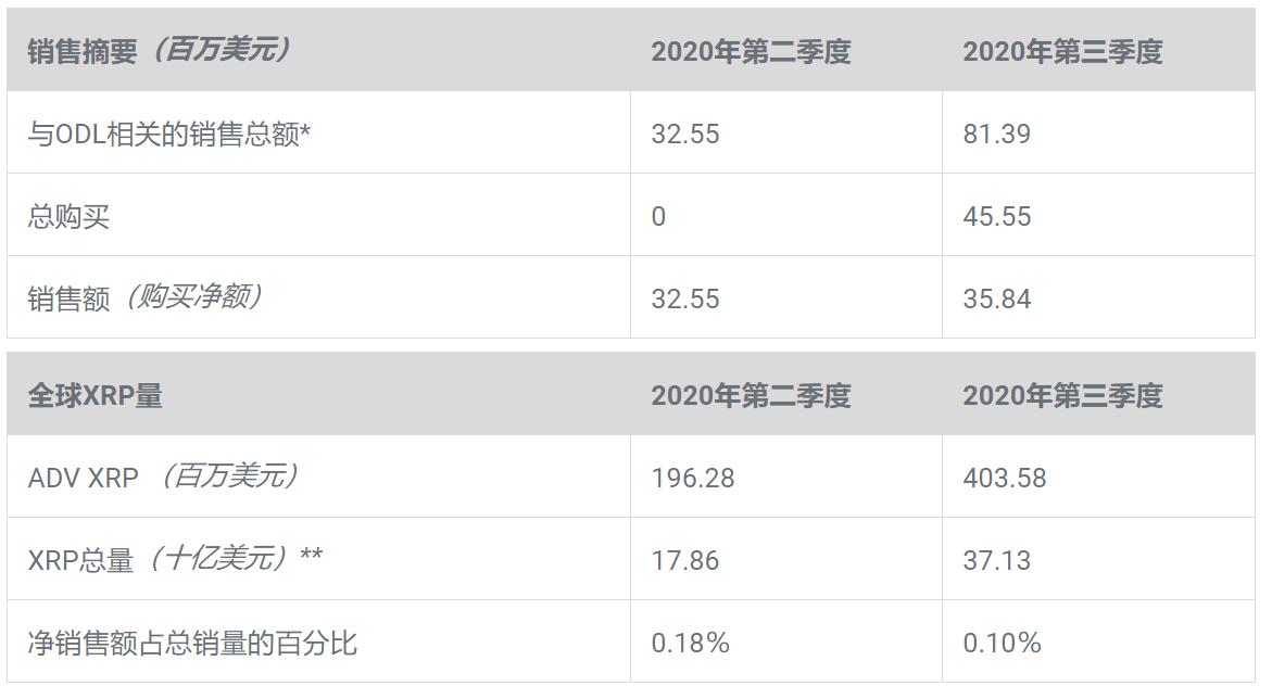 区块链 拜占庭将军以太坊区域块更新不完XRP暴涨200%,Ripple却月抛10亿枚