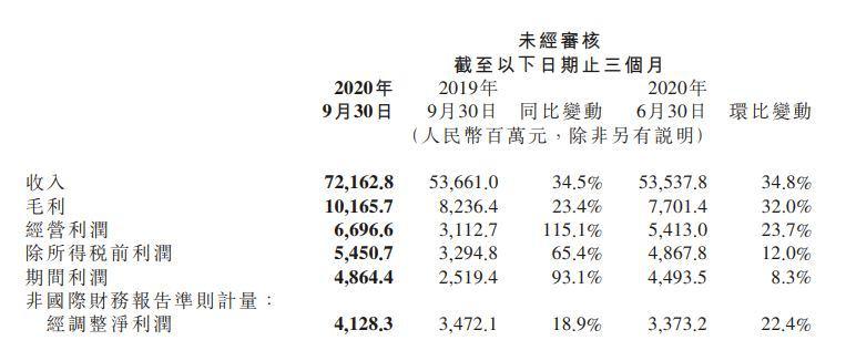 小米Q3财报:出货量超苹果位居第三,净利润达41亿元