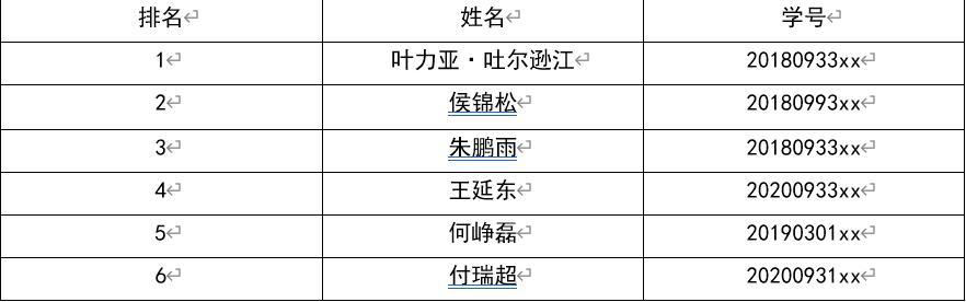 【经管动态】哈尔滨工程大学第十三届模拟炒股大赛颁奖预告'推荐几个靠谱的买球网站'(图1)