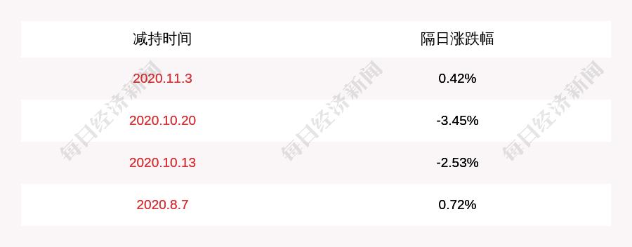 闻泰科技:公司股东云南省城投减持计划完成,减持约745万股