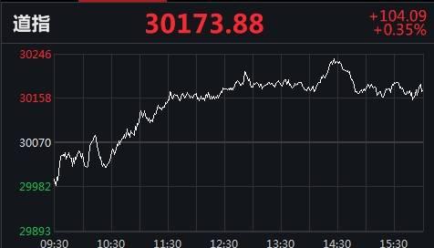 """美股再创新高!标普首次站上3700点 纳指""""四刷""""记录"""