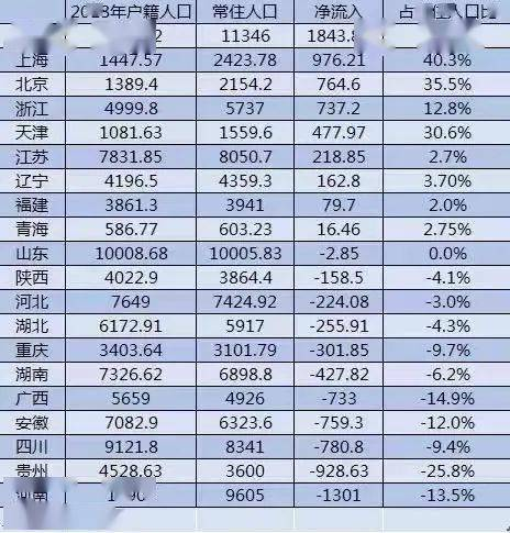 2020各省份常住人口_广东各市常住人口
