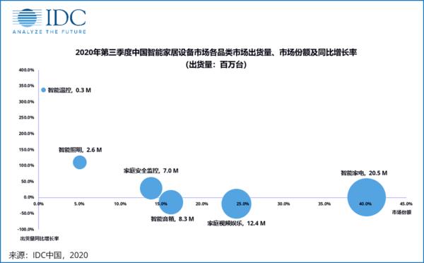 中国智能家居排行_2015-2020年中国智能家居设备行业发展前景预测与投资机会分析报告