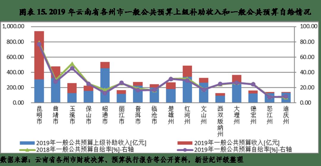 云南石屏2020gdp_一季度各省份GDP出炉,18个地区增速跑赢全国(3)