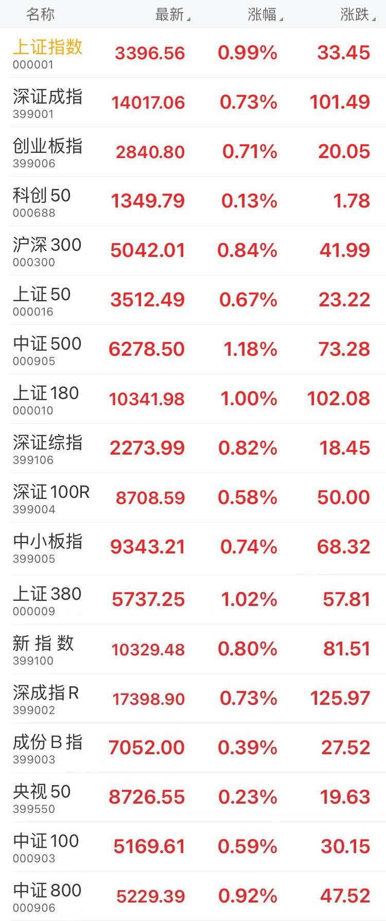 收盘:上证综指收盘上涨0.99%,创业板指数上涨0.71%