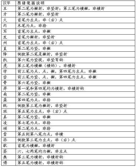 汉字的笔画顺序及笔画名称