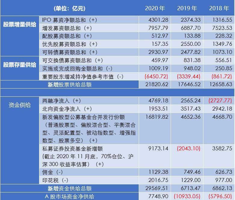 2020年A股资金净供给近8000亿元 年度新发偏股型公募近1.7万亿