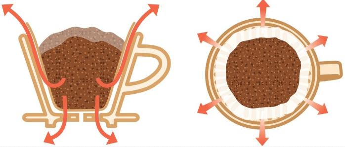 煮一杯全世界最好喝的咖啡,手冲咖啡3个你不能不知道的细节 防坑必看 第16张