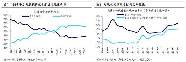 """海通策略:a股有望破""""三牛""""。目前的春季风潮市场已经开始,主线是技术消费"""