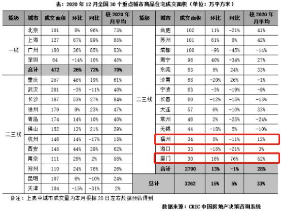 """2020年末楼市成交""""翘尾""""!福州上周成交创新高?!  第5张"""