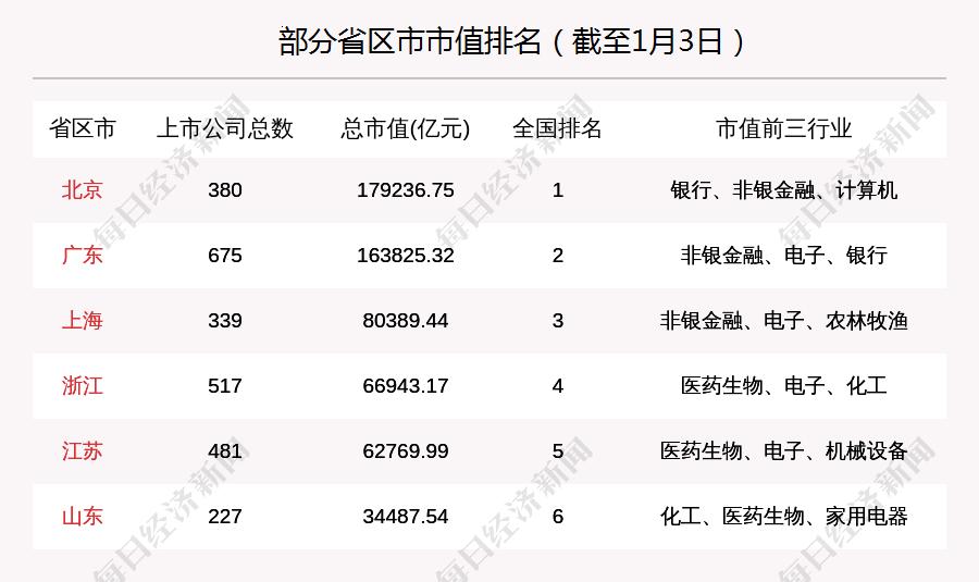 [北京股市周报:北京(竞技宝官网appios)股票 总市值涨3688亿 超过50亿融资买入京东方A]
