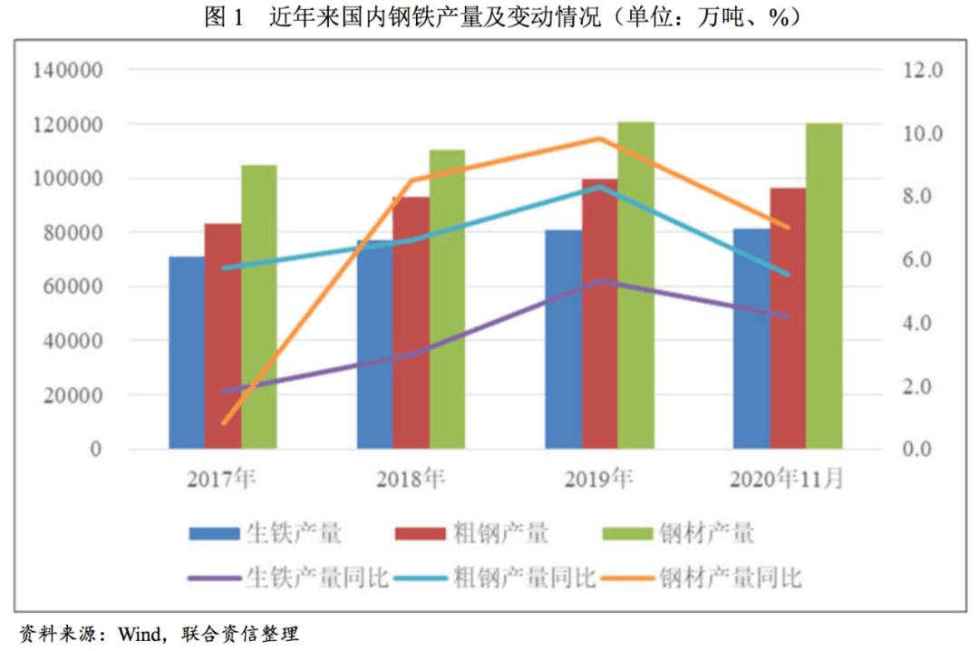 【行业研究】钢铁行业信用风险研究与展望