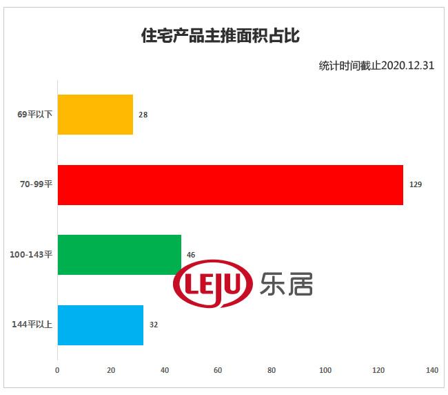 洞察2020丨福州237个新房在售,最高单价超4万/㎡!六区+闽侯真实房价揭底!  第7张