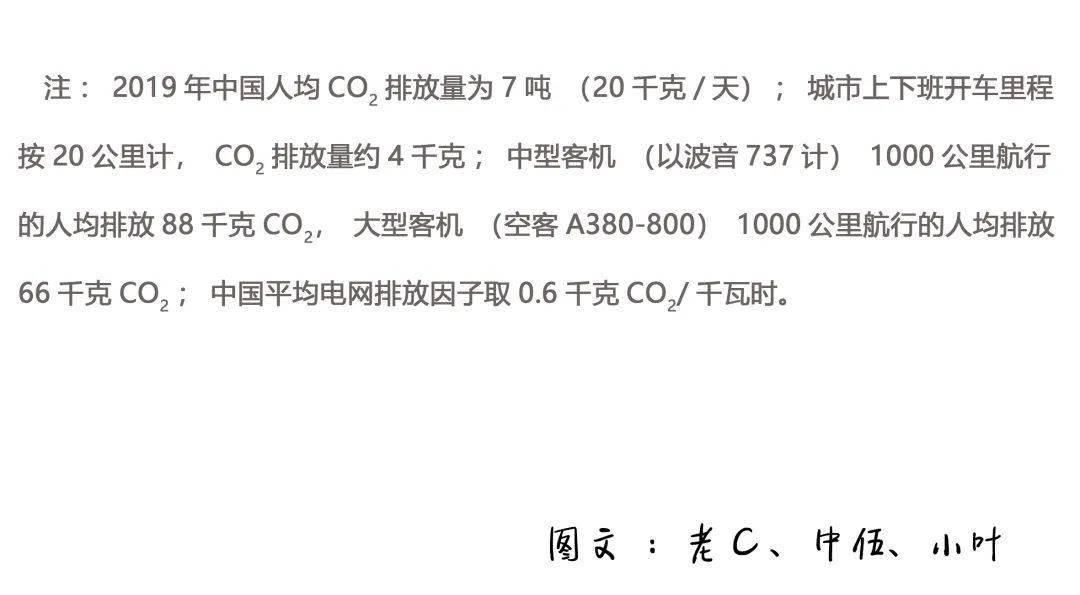 『媛媛话环保』第561讲:啥是碳中和?  第15张