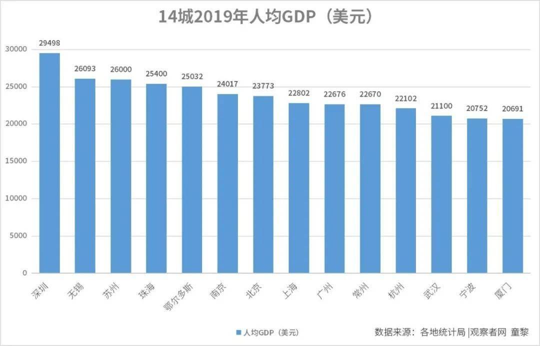 中国城市人均gdp_中国人均寿命变化图